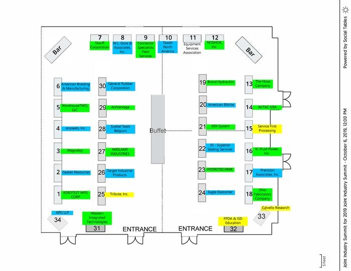 Joint Industry Summit Supplier Showcase Diagram