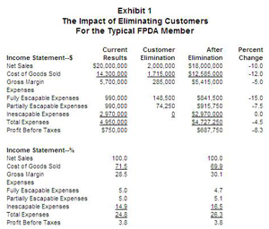 sales and expenses report