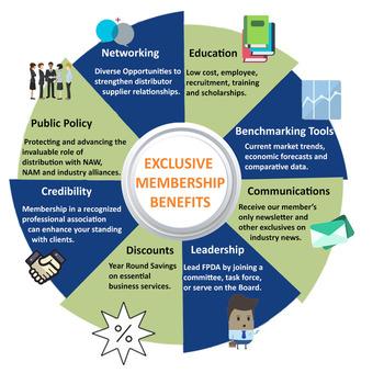 Member Exclusive Benefits